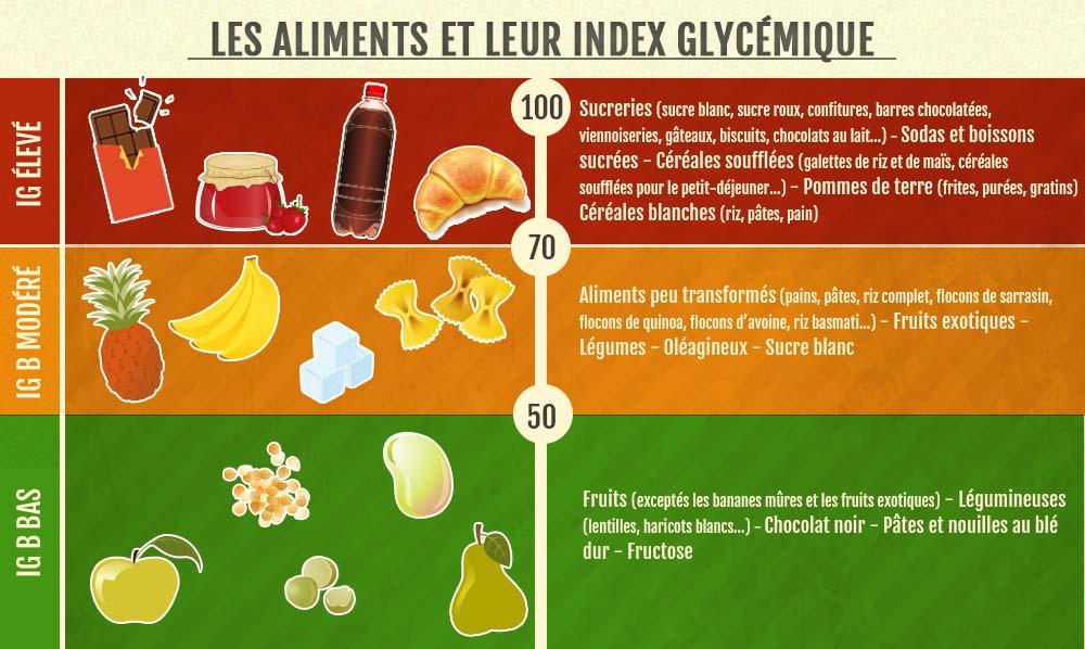 index glycémique des aliments